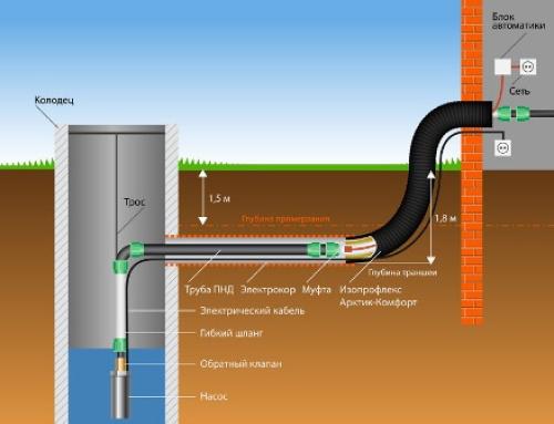 Качественное водоснабжение из колодца в Туле и области