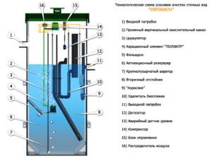 автономная канализация евробион